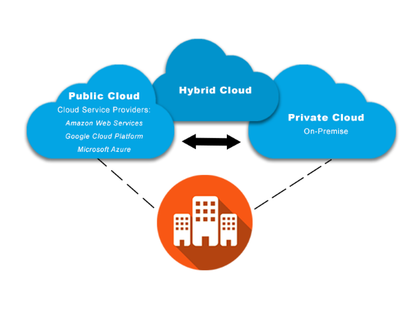 How Shifting to Hybrid Cloud is Getting Easier